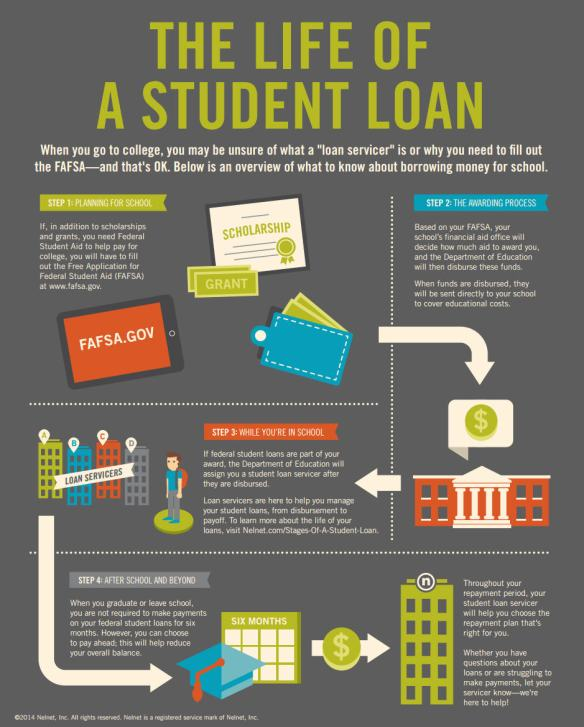 New Life Of A Student Loan Infographic Nelnets Blog For Financial