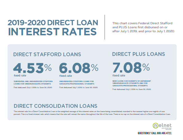 Nelnet's new Direct Loan interest rate chart.